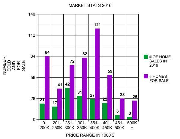 2016 Real Estate Market Report - DJ Golden